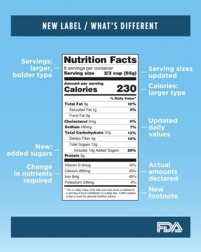 Food label redesign