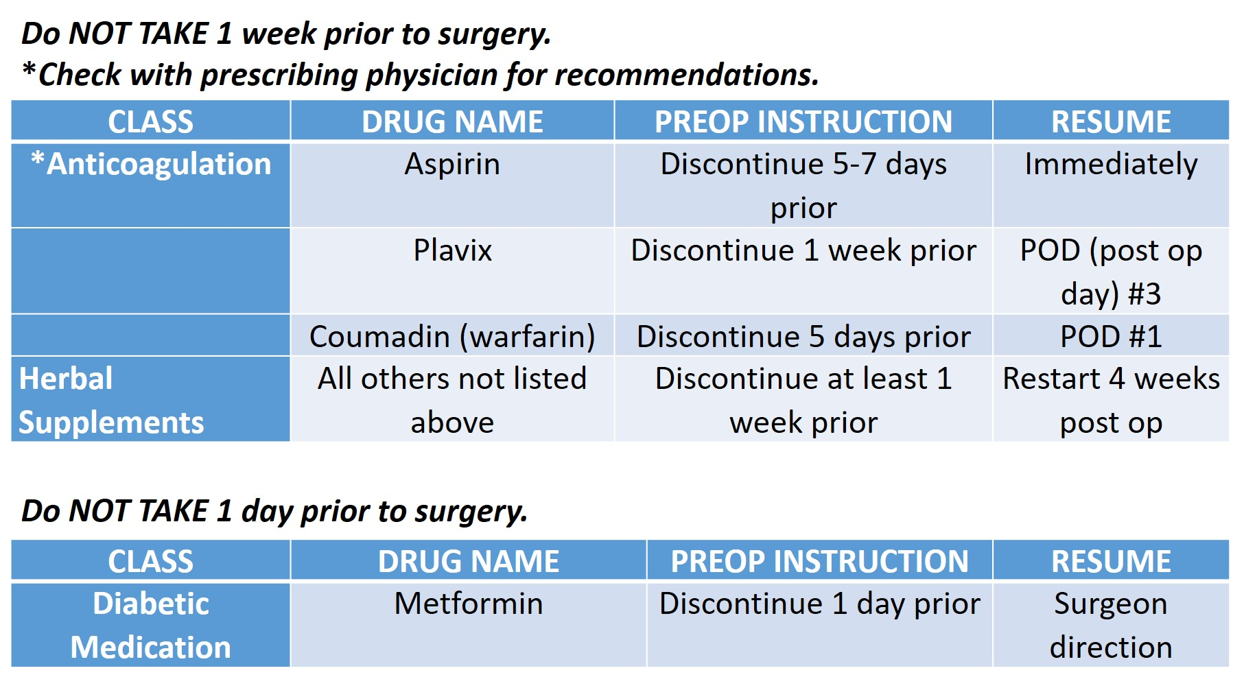 Pre-op Medication Instructions from WeightWise | WeightWise