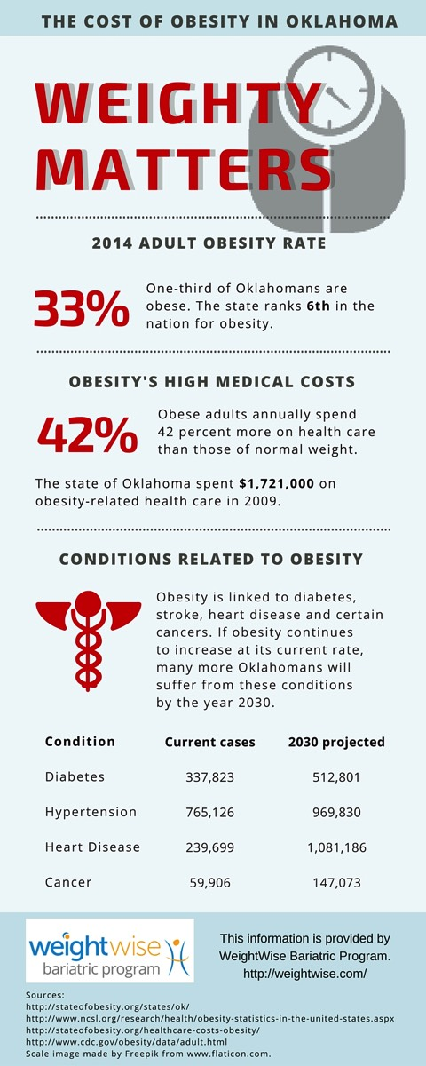 A graphic details the financial and health costs associated with the state of Oklahoma's high obesity rate.