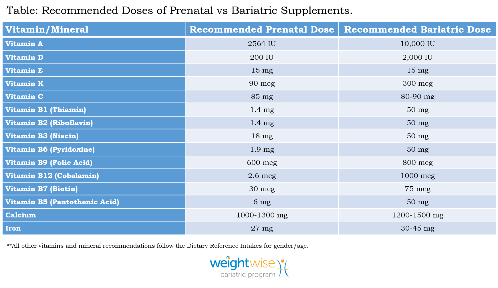 prenatal vs bariatric vitamins .jpg