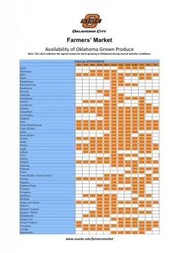 produce chart