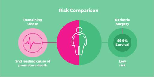 risk surgery weight loss surgery safe